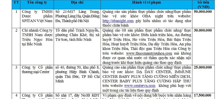 hang-loat-cong-ty-bi-xu-phat-vi-pham-quang-cao-thoi-phong-chat-luong-san-pham